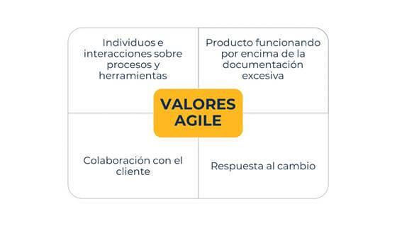 agile-valores