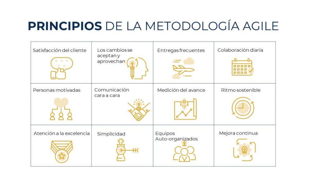 principios-metodologia-agile