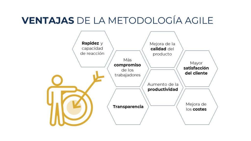 ventajas-metodologia-agile